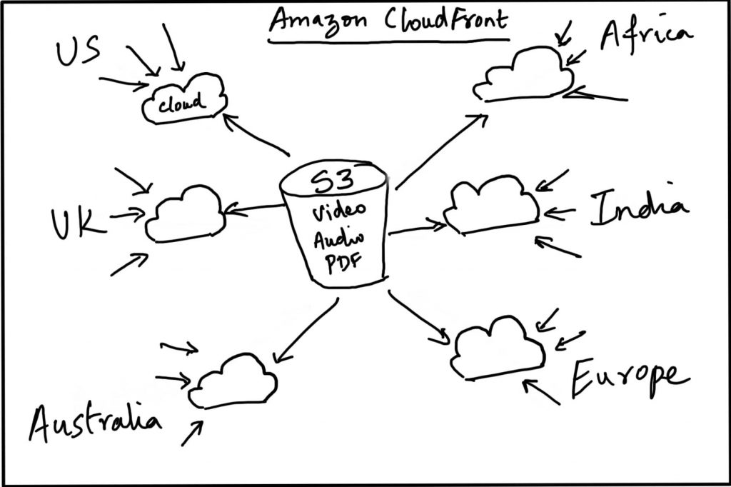 Amazon S3 WordPress Plugin that also integrates with CloudFront – A
